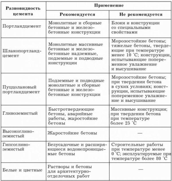 Состав и виды цемента