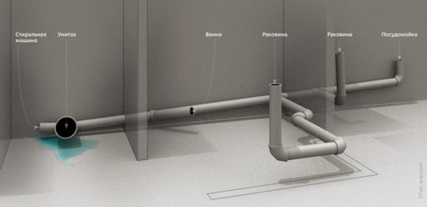 Диаметр труб для канализации