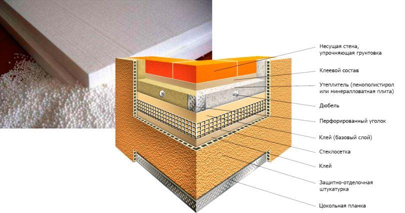 Фасадная штукатурка - 125 фото в обзоре лучших вариантов и идей дизайна