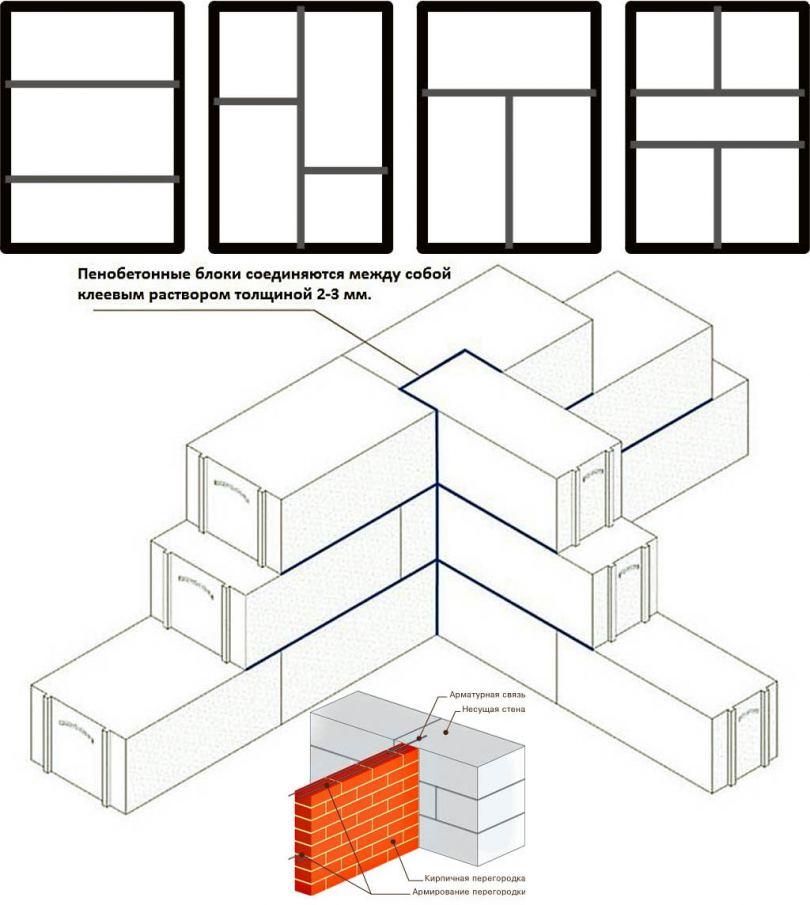 Клей для пеноблоков: основные характеристики, показатели расхода и правила нанесения (90 фото)