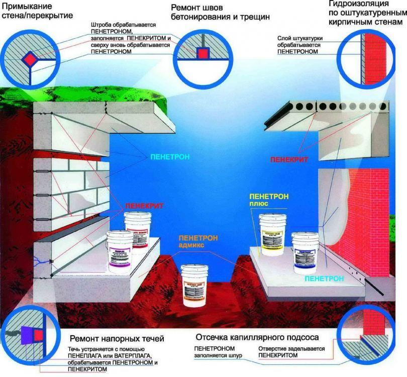 Проникающая гидроизоляция - виды, достоинства, недостатки, эффективность и нормы расхода