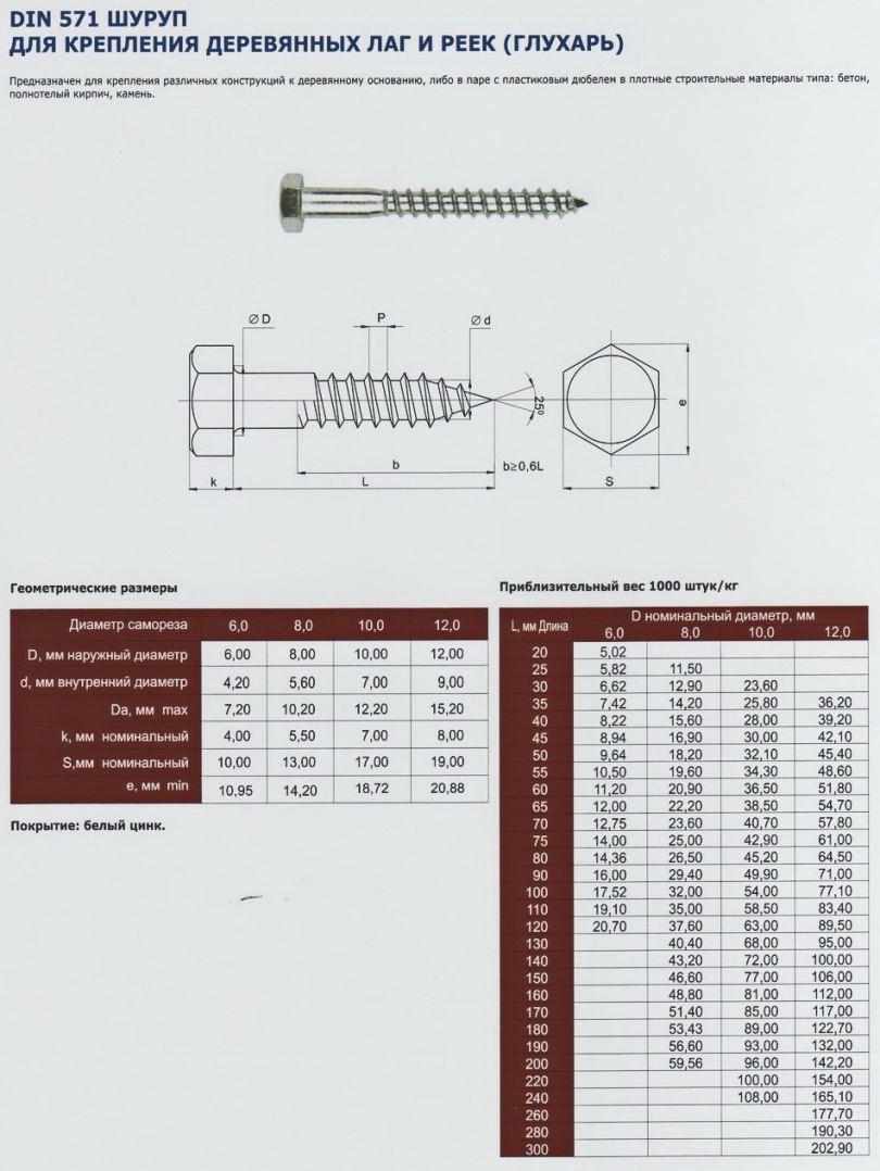 Шуруп глухарь - разновидности, стоимость, особенности применения и варианты монтажа (80 фото)