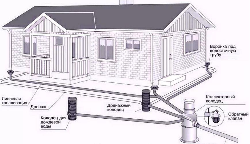 Дренажные системы при строительстве загородного дома